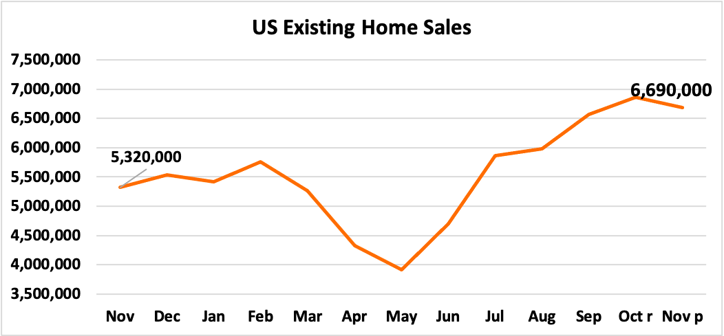 November 2020 Existing Home Sales Pace Slows to 6.69 Million