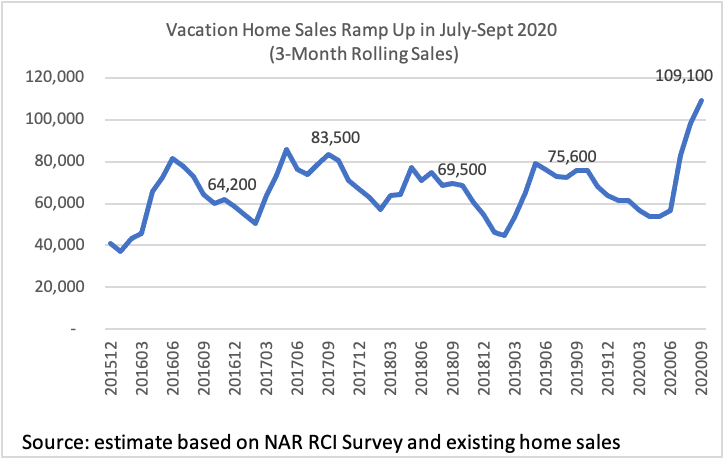 Vacation Home Sales are Getting a Pandemic Boost