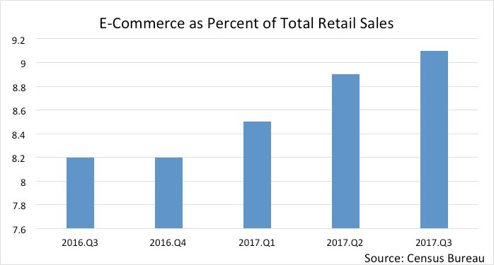2018 Q1 Winter Commercial Retail Sector Experiences Rising Vacancies Graph