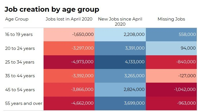 nar-blog-mortgage-rates-september-2021-job-creation-by-age-infographic