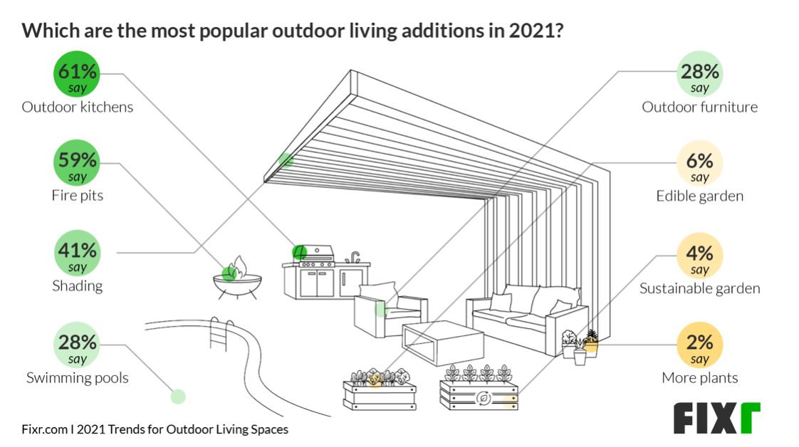 Which are the most popular outdoor living additions in 2021?
