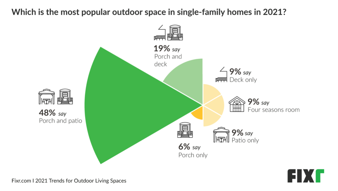 Which is the most popular outdoor space in single family homes in 2021?
