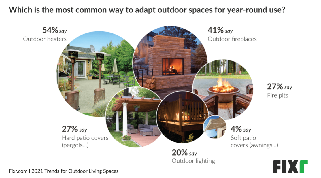 Which is the most popular way to adapt outdoor spaces for year-round use?