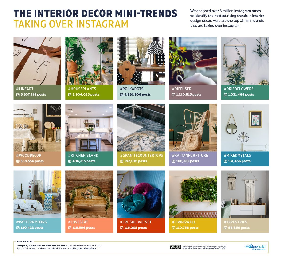 Interior Design Mini Trends