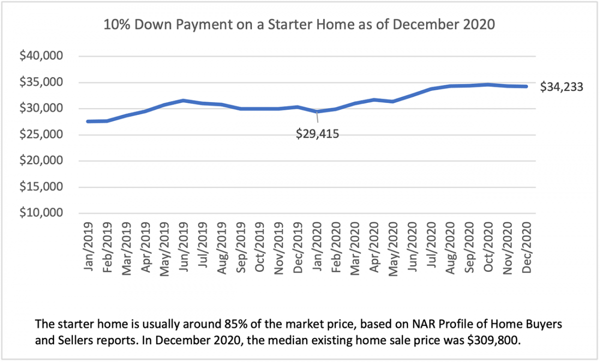 Line graph: 10% Down Payment on a Starter Home, January 2019 to December 2020