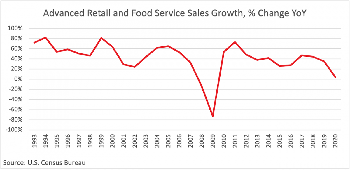 Line graph: Advanced Retail and Food Service Sales Growth Percent Change Year-Over-Year, 1993 to 2020