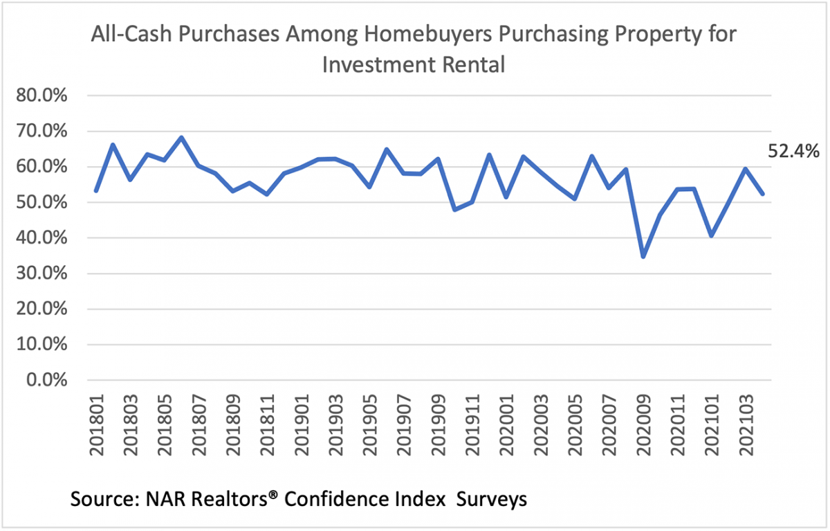 Line graph: All-cash Purchases Among Homebuyers Purchasing Property for Investment Rental, January 2018 to March 2021