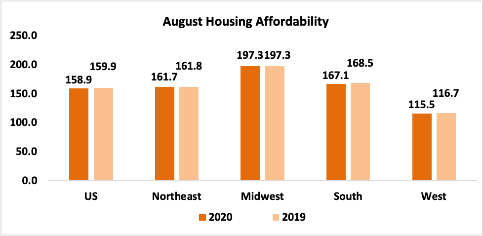 Bar chart: August Housing Affordability, 2020 and 2019