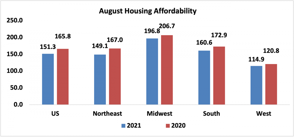 Bar graph: August Housing Affordability, 2021 and 2020