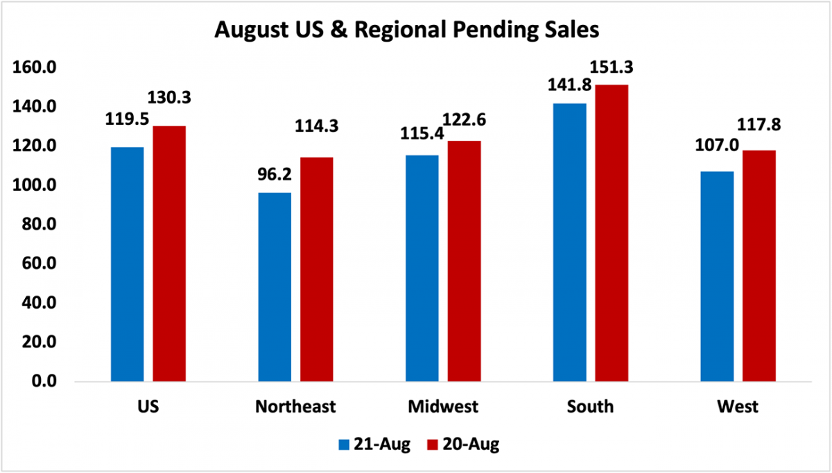Bar chart: August U.S. and Regional Pending Sales, 2021 and 2020