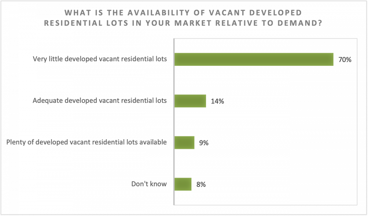 Bar chart: Availability of Vacant Developed Residential Lots in Market Relative to Demand
