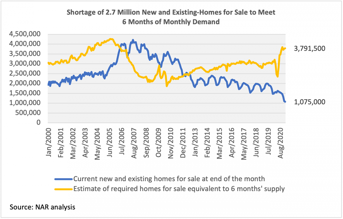 Line graph: Available Homes vs. Required Homes for 6-Month Supply, January 2000 to August 2020