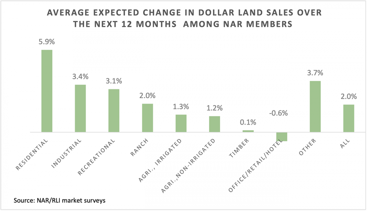 Bar chart: Average Expected Change in Dollar Land Sales Over the Next 12 Months Among NAR Members, by Property Type