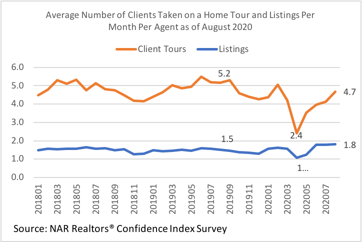 Line graph: Average Number of Clients Taken on a Home Tour and Listings per Month per Agent, January 2018 to July 2020