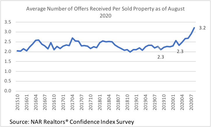 Line graph: Average Number of Offers Received per Sold Property, October 2015 to July 2020