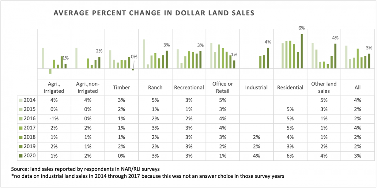 Table and bar chart: Average Percent Change in Dollar Land Sales by Property Type