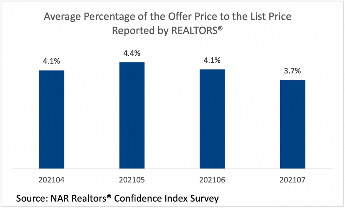 Bar chart: Average Percentage of the Offer to List Price Reported by REALTORS®, April 2021 to July 2021