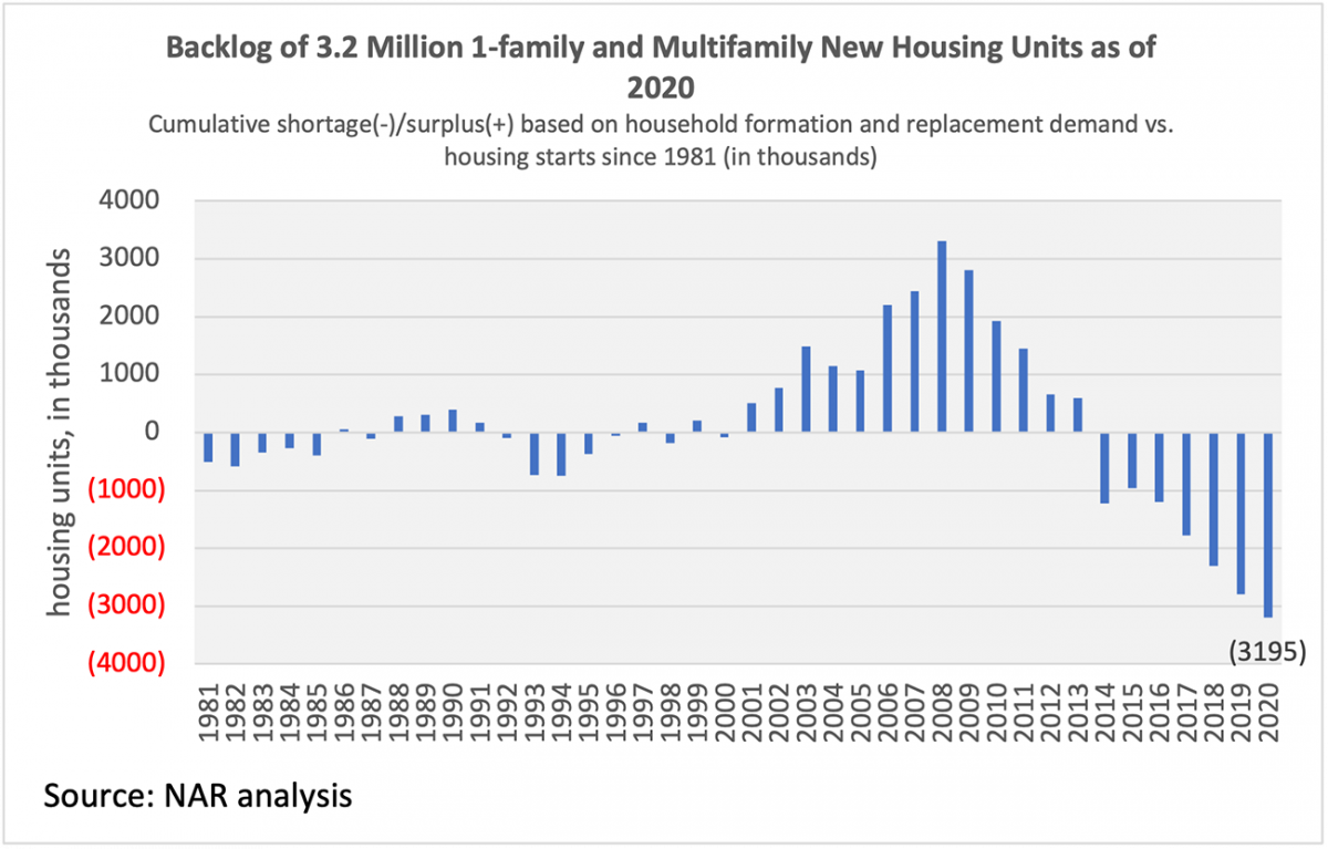 Bar chart: Backlog of 3.2 Million Single- and Multi-Family New Housing Units, 1981 to 2020