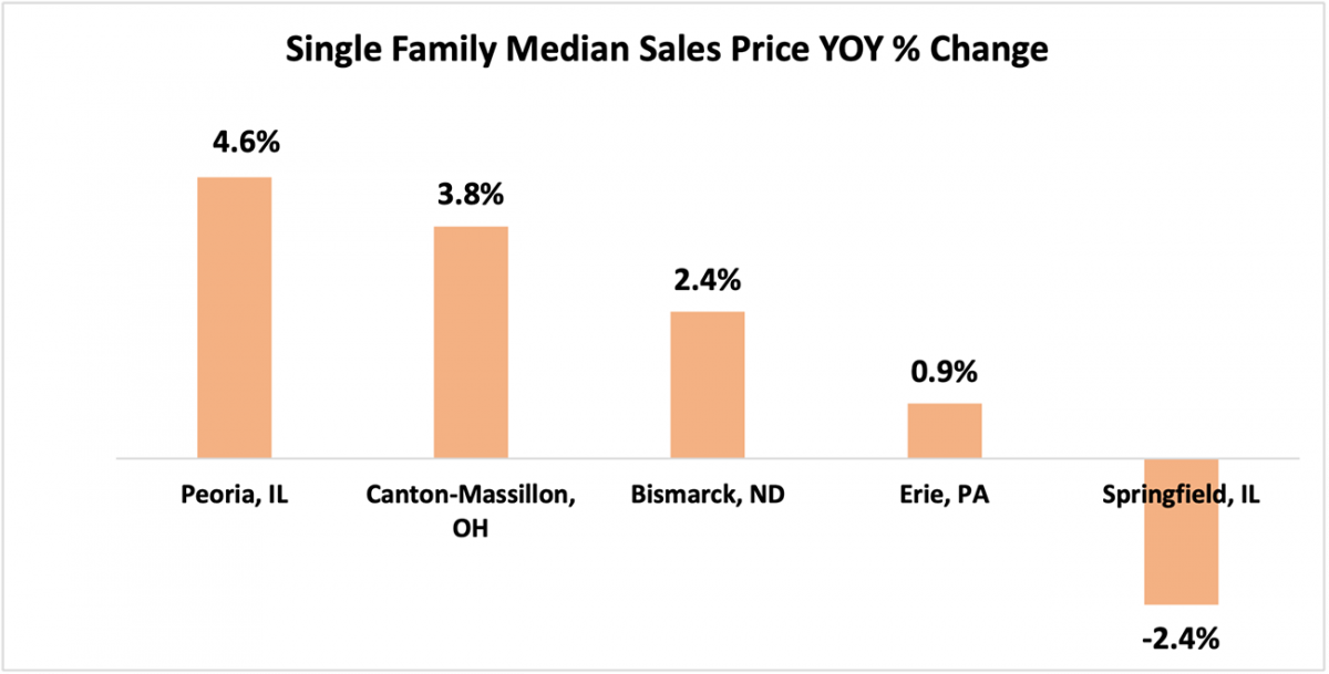 Bar chart: Bottom Five Single-family Metro Areas with Lowest Year-Over-Year Home Appreciation