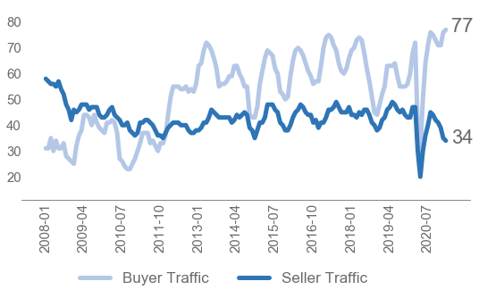 Bar chart: Buyer and Seller Traffic, January 2008 to July 2020