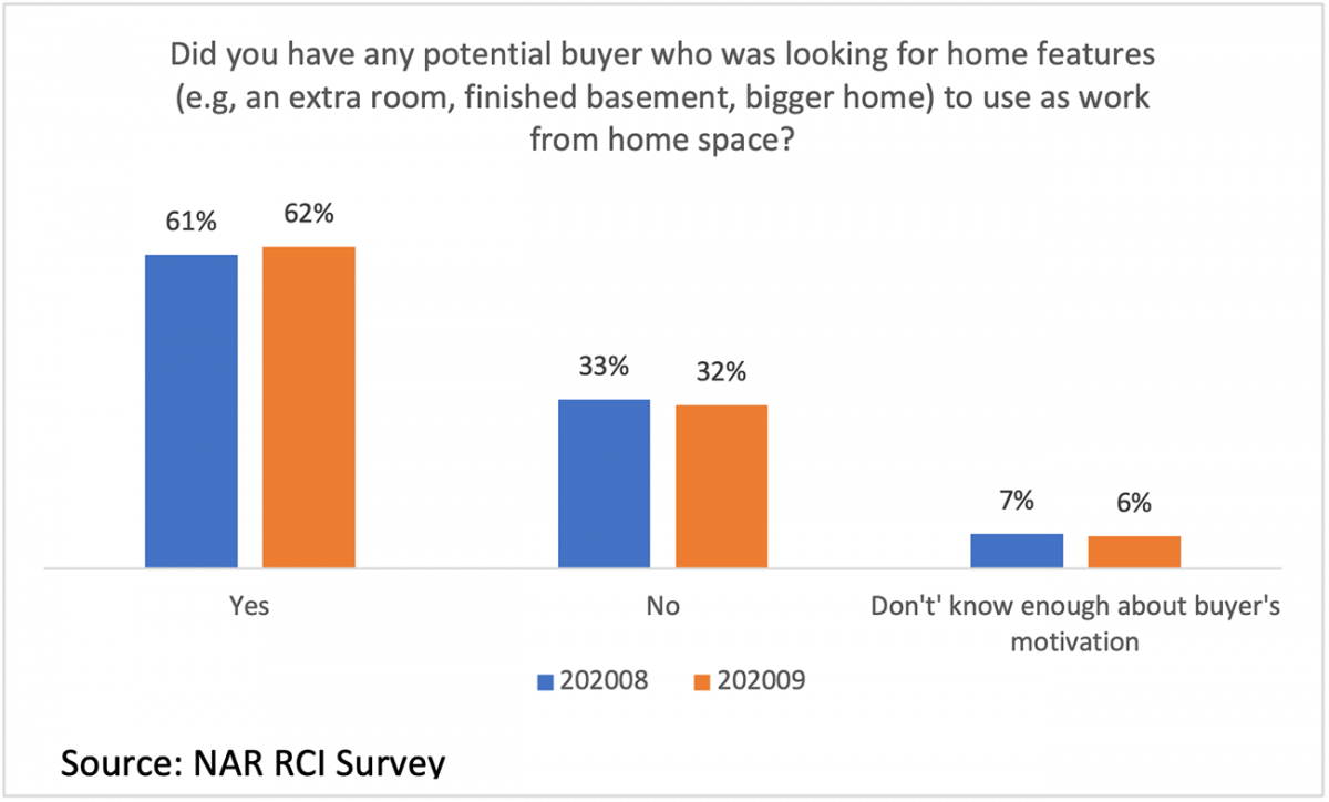 Bar chart: Buyers Looking for a Work-From-Home Room as a Home Feature, August 2020 and September 2020