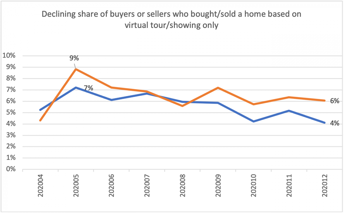 Line graph: Buyers and Sellers Who Bought or Sold a Home Based Only on a Virtual Tour, April 2020 to December 2020