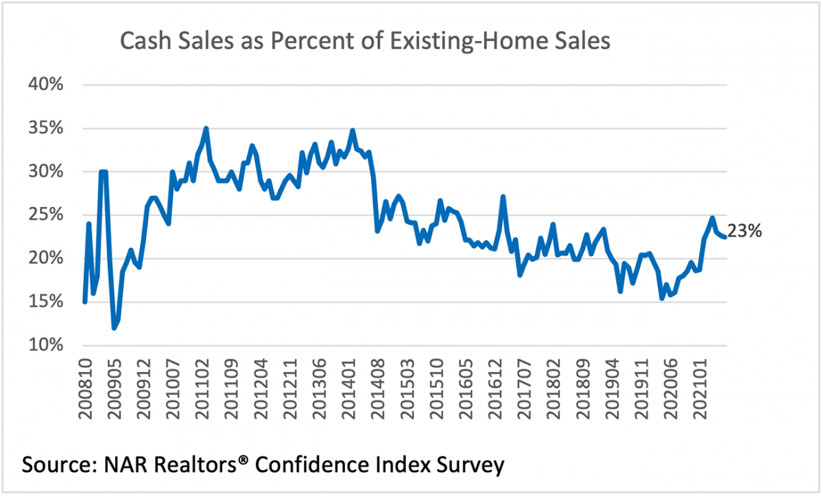Line graph: Cash Sales as Percent of Existing-Home Sales, October 2008 to January 2021