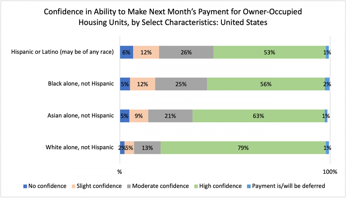 Bar chart: Confidence in Ability to Make Next Month's Payment for Owner-Occupied Housing Units, by Select Characteristics, U.S.