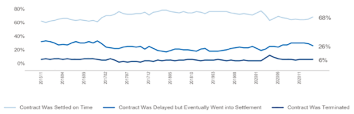 Line graph: Contract Resolution, November 2015 to November 2020