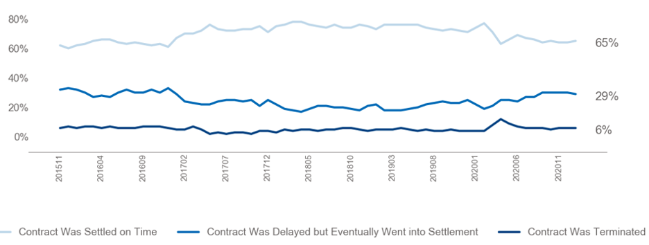 Line graph: Contract Settlement, November 2015 to November 2020