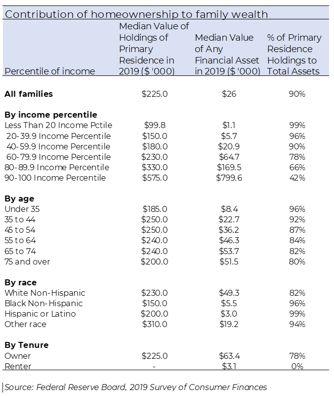 Table:Contribution of Homeownership to Family Wealth