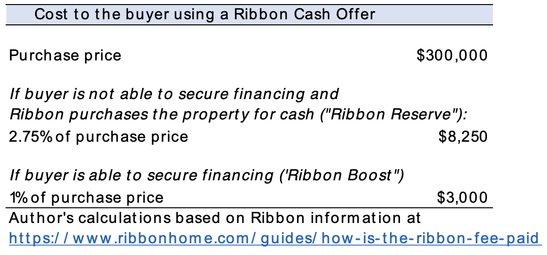 Table: Cost to Buyer Using Ribbon Cash Offer
