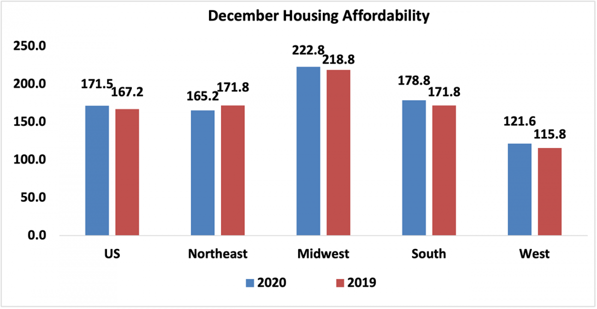 Bar chart: December Housing Affordability in 2020 and 2019