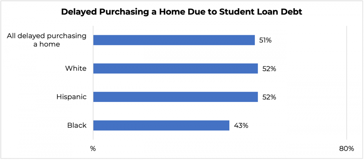 Bar graph: Delayed Purchasing a Home Due to Student Loan Debt by Race