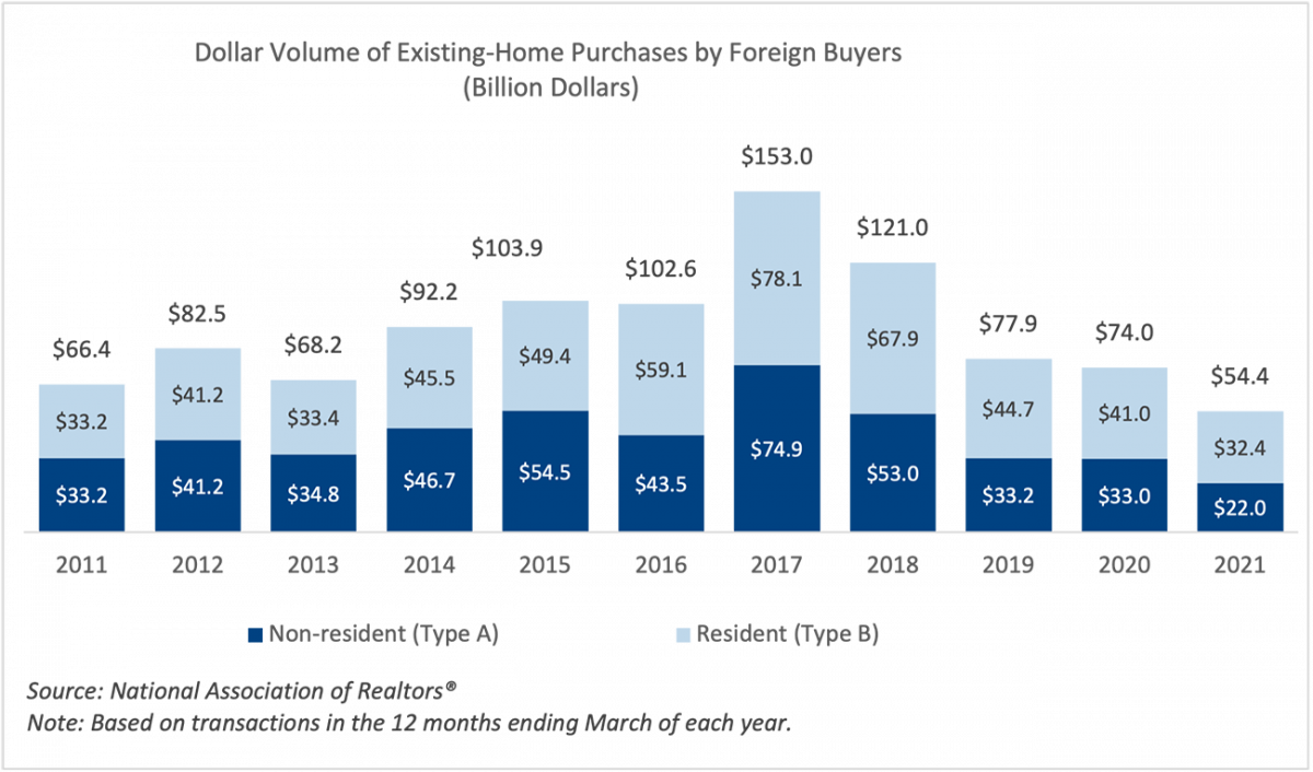 Bar chart: Dollar Volume of Existing-Home Purchases by Foreign Buyers in Billion Dollars, 2011 to 2021