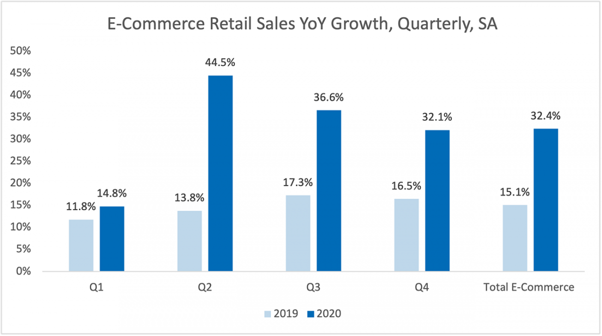 Bar chart: e-Commerce Retail Sales, Year-Over-Year Growth Quarterly, SA, 2019 and 2020