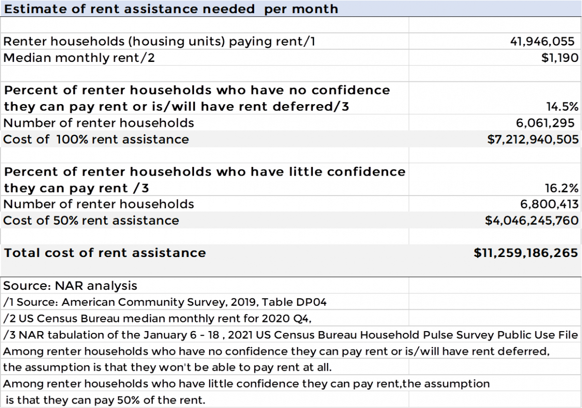 Table: Estimate of Rent Assistance Needed Per Month
