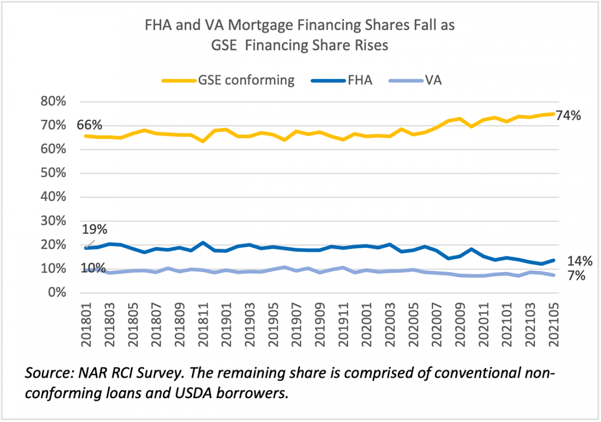 Line graph: FHA, VA, and GSE Mortgage Financing, January 2018 to May 2021