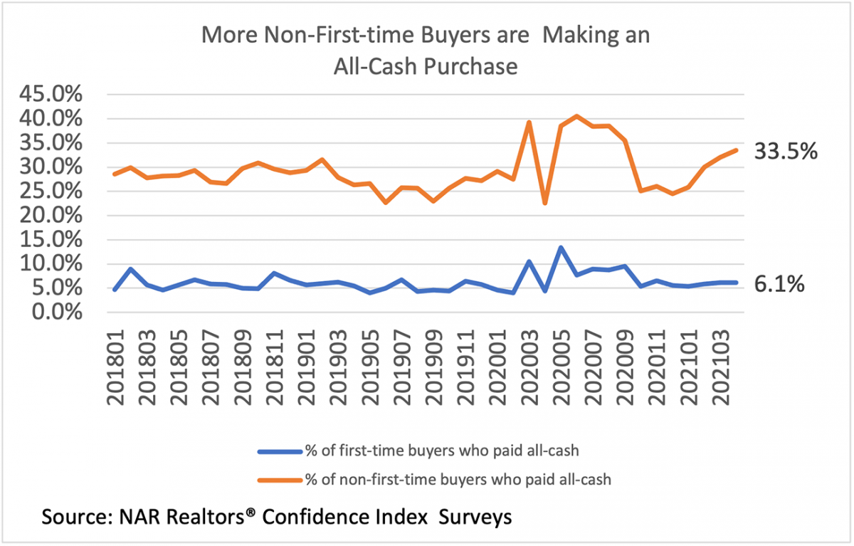 Line graph: First-time and Non-first-time Buyers Paying All Cash, January 2018 to March 2021