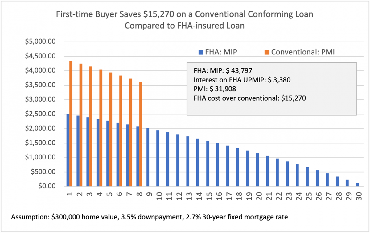 Bar chart: First-Time Buyer Savings, Conventional Conforming Loan vs. FHA-Insured Loan
