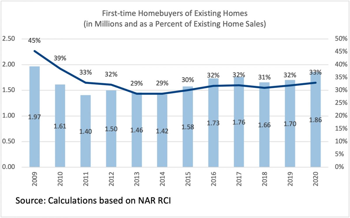 Bar chart/Line graph: First-Time Homebuyers of Existing Homes as Percent of Existing-Home Sales, 2009 to 2020