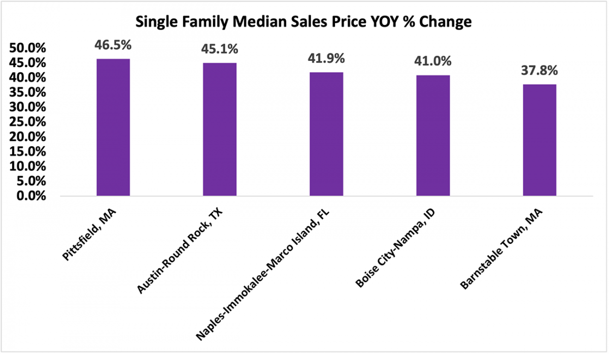 Bar chart: The 5 Metro Areas with the Highest Appreciation in Single-family Median Sales Price Year-Over-Year
