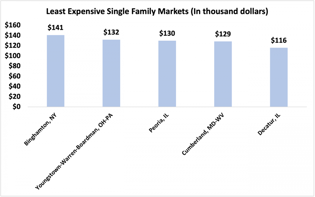 Bar chart: Five Least Expensive Single-family Markets in Q2 2021