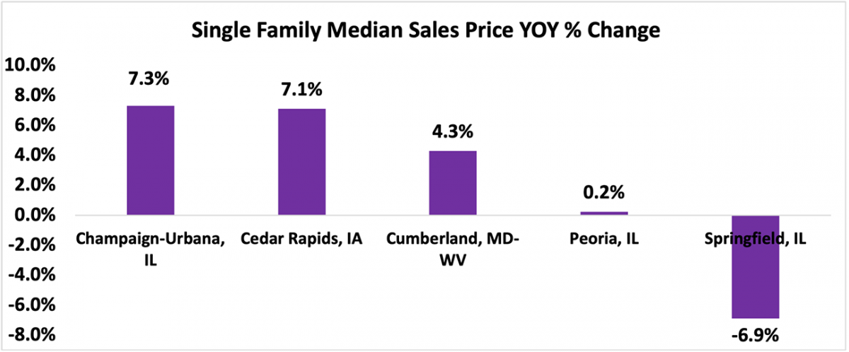 Bar chart: The 5 Metro Areas with the Lowest Appreciation in Single-family Median Sales Price Year-Over-Year