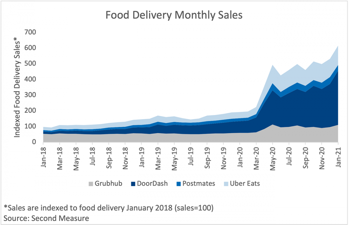 Area chart: Food Delivery Monthly Sales by Delivery Service, January 2018 to January 2021