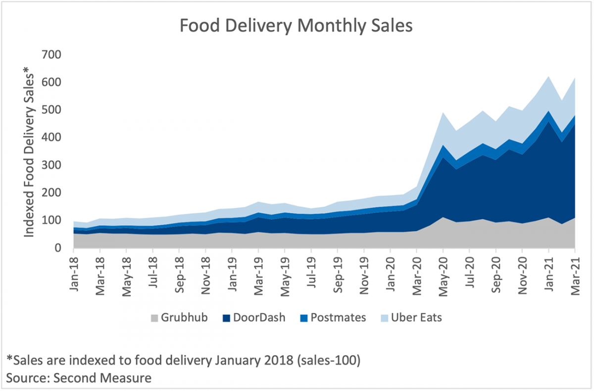 Area chart: Food Delivery Monthly Sales by Delivery Service, January 2018 to March 2021