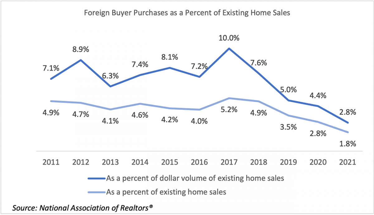 Line graph: Foreign Buyer Purchases as a Percent of Existing-Home Sales, 2011 to 2021