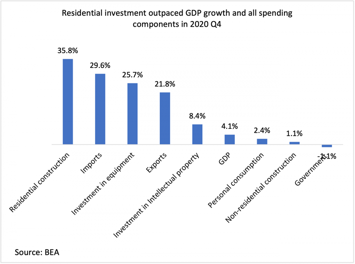 Bar chart: GDP Growth and Spending in Q4 2020
