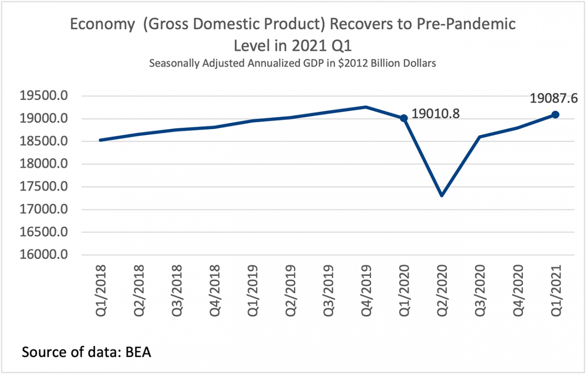 Line graph: Gross Domestic Product, Q1 2018 to Q1 2021