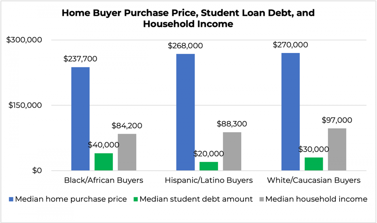 Bar graph: Home Buyer Purchase Price, Student Loan Debt, and Household Income by Race